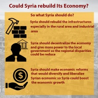 ECONOMIC MOTIVES AND AFTERMATH OF SYRIAN CIVIL WAR : COULD SYRIA REBUILD ITS ECONOMY?